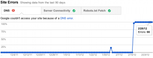 View site error rate and counts over time
